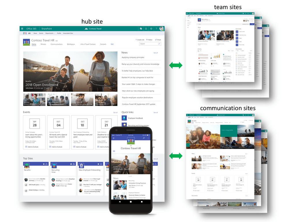 Office 365 SharePoint Hub Site diagram