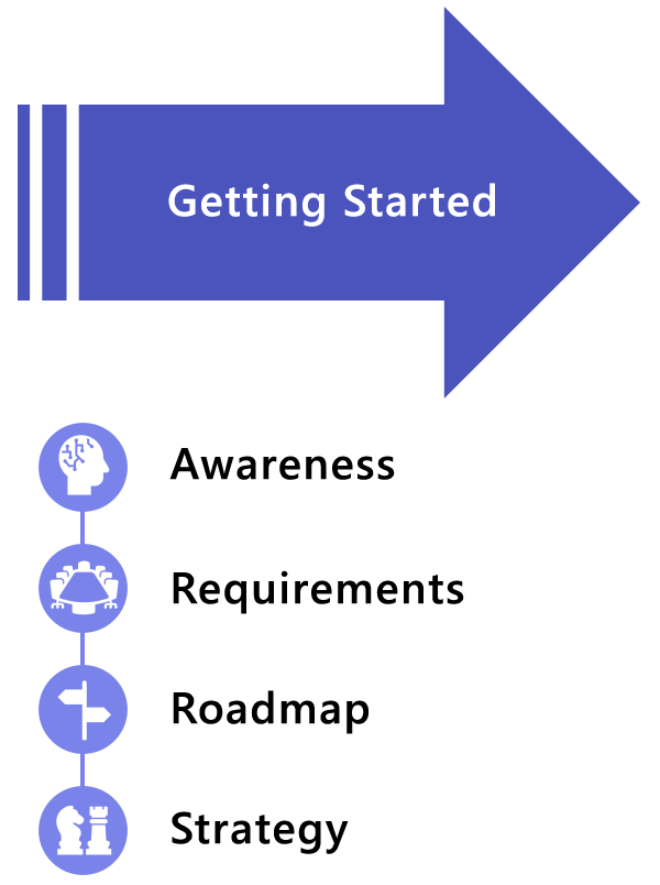 Getting started: Awareness, requirements, roadmap and strategy