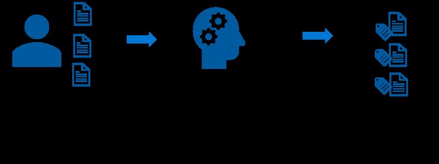 SharePoint Syntex Process